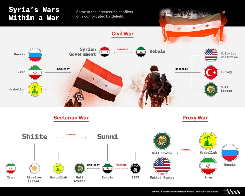 current situation in syria civil war january 2016 young diplomats